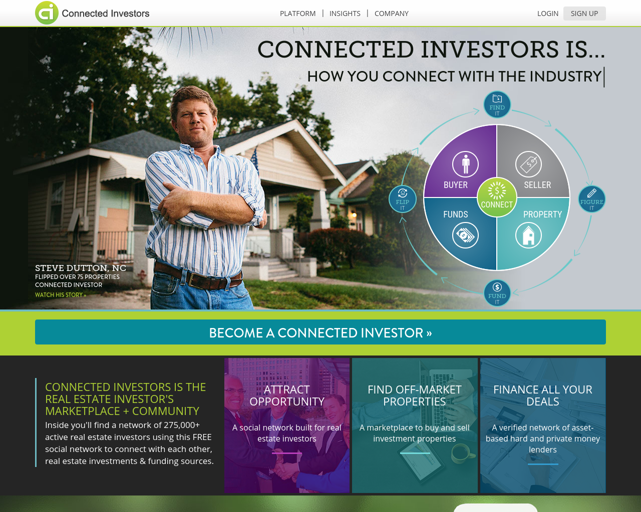Connected-Investors-Advertising-Reviews-Pricing